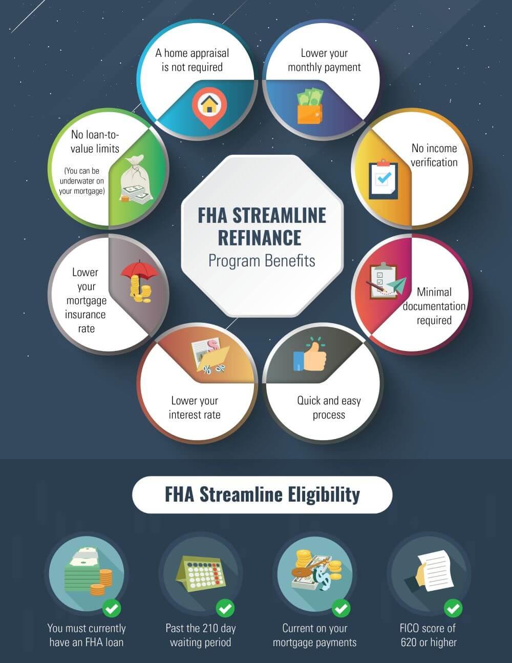 FHA Streamline Refinance Pros and Cons